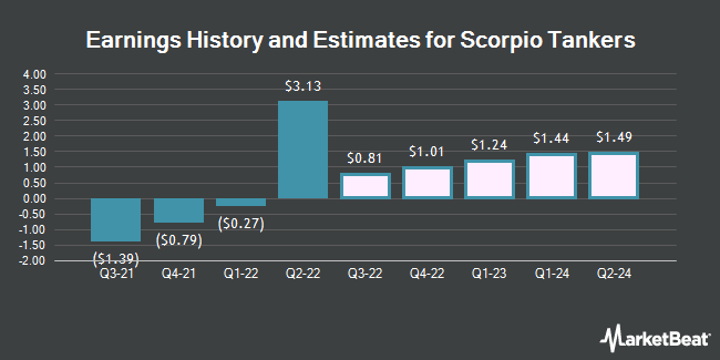 Earnings History and Estimates for Scorpio Tankers (NYSE:STNG)