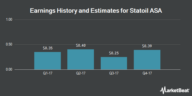 Earnings by Quarter for Statoil ASA (NYSE:STO)