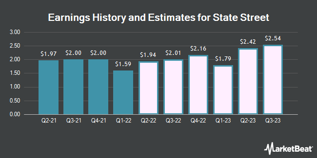 Earnings History and Estimates for State Street (NYSE:STT)