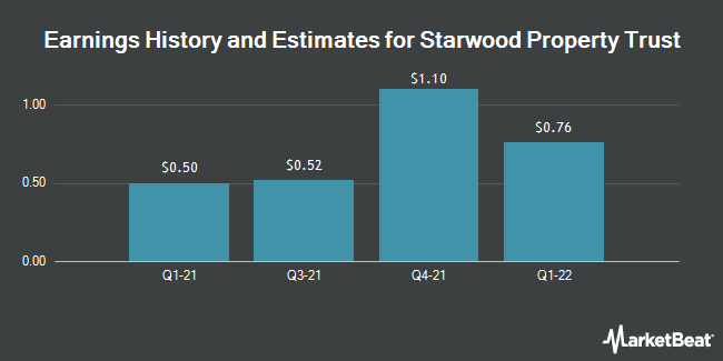 Brokerages Anticipate Starwood Property Trust Inc Stwd Will Post