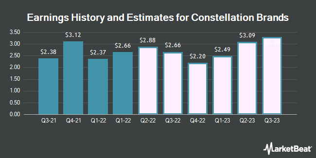 Earnings History and Estimates for Constellation Brands (NYSE:STZ)