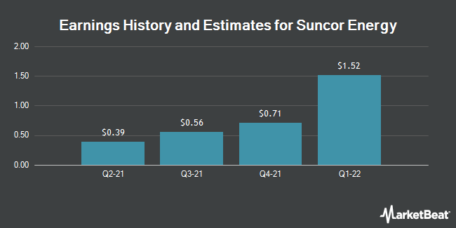 Earnings History and Estimates for Suncor Energy (NYSE:SU)