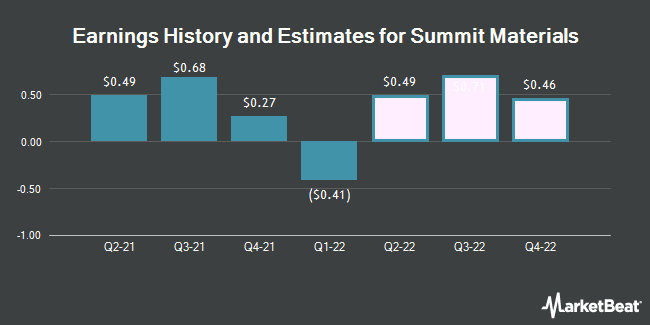 Earnings by Quarter for Summit Materials (NYSE:SUM)