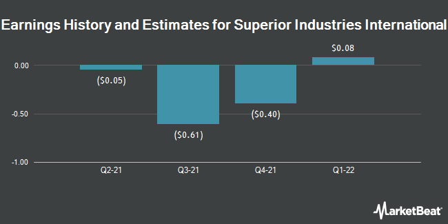 Earnings History and Estimates for Superior Industries International (NYSE:SUP)