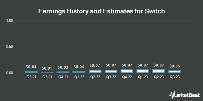 Earnings History and Estimates for Switch (NYSE:SWCH)
