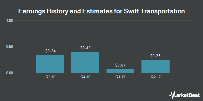Earnings by Quarter for Swift Transportation Company (NYSE:SWFT)