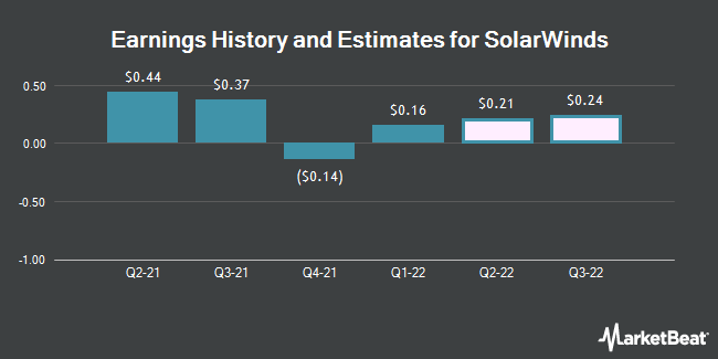 Earnings History and Estimates for SolarWinds (NYSE:SWI)