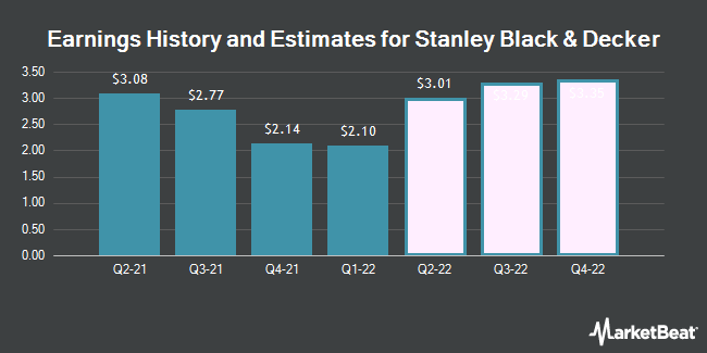 Earnings History and Estimates for Stanley Black & Decker (NYSE:SWK)