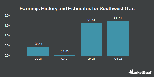 Earnings History and Estimates for Southwest Gas (NYSE:SWX)