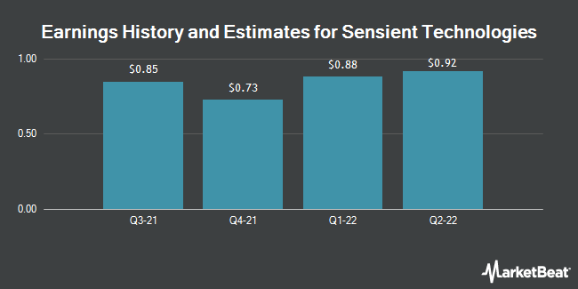 Earnings History and Estimates for Sensient Technologies (NYSE:SXT)