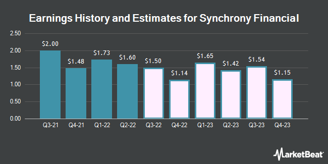 Earnings History and Estimates for Synchrony Financial (NYSE:SYF)