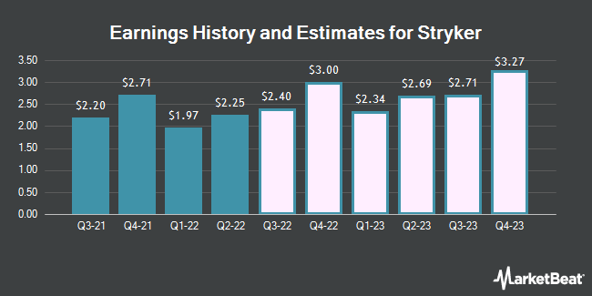 Earnings by Quarter for Stryker Corporation (NYSE:SYK)