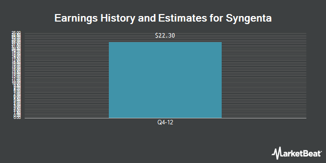 Earnings by Quarter for Syngenta AG (NYSE:SYT)