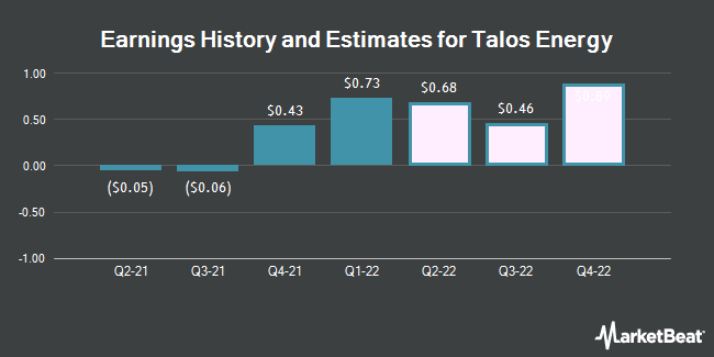 Earnings History and Estimates for Talos Energy (NYSE:TALO)