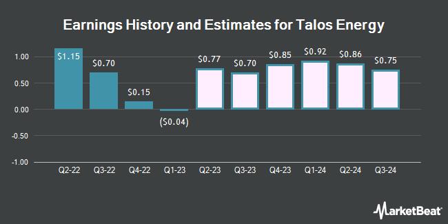 Earnings History and Estimates for Talos Energy (NYSE:TALO)