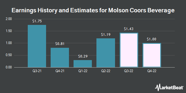 Earnings History and Estimates for Molson Coors Brewing (NYSE:TAP)