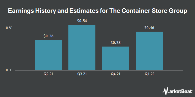 Earnings by Quarter for Container Store (The) (NYSE:TCS)