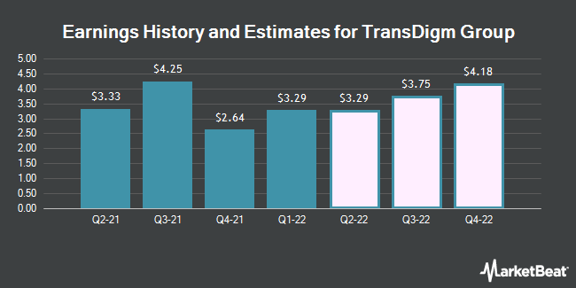 Earnings History and Estimates for TransDigm Group (NYSE:TDG)