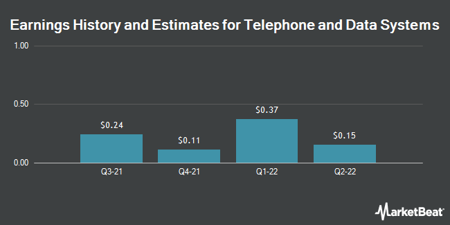 Earnings History and Estimates for Telephone & Data Systems (NYSE:TDS)