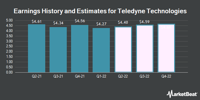 Earnings by Quarter for Teledyne Technologies Incorporated (NYSE:TDY)