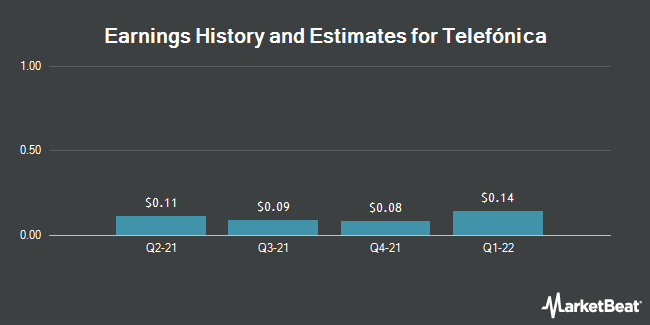 Earnings by Quarter for Telefonica SA (NYSE:TEF)