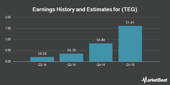 Earnings by Quarter for Wec Acquisition Corp (NYSE:TEG)