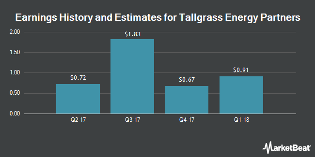 Earnings by Quarter for Tallgrass Energy Partners, LP (NYSE:TEP)