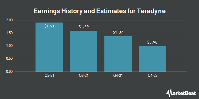 Earnings History and Estimates for Teradyne (NYSE:TER)
