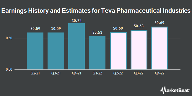 Earnings History and Estimates for Teva Pharmaceutical Industries (NYSE:TEVA)
