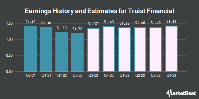 Truist Financial Earnings History and Estimates (NYSE: TFC)