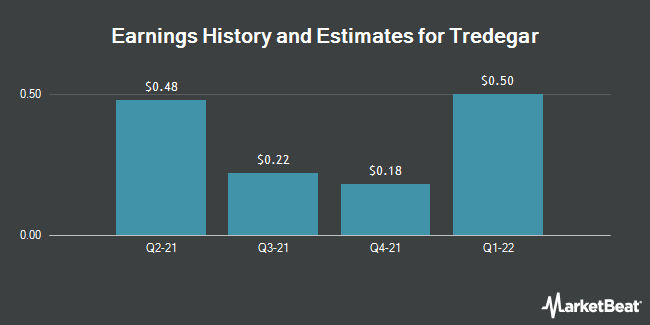 Earnings by Quarter for Tredegar Corporation (NYSE:TG)