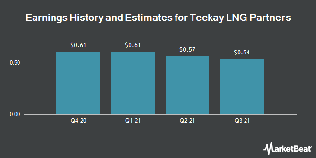 Earnings by Quarter for Teekay LNG Partners L.P. (NYSE:TGP)