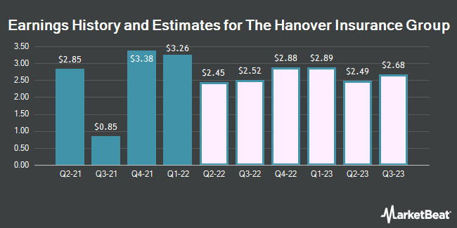 Earnings History and Estimates for Hanover Insurance Group (NYSE:THG)
