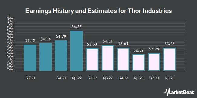 Earnings History and Estimates for Thor Industries (NYSE:THO)