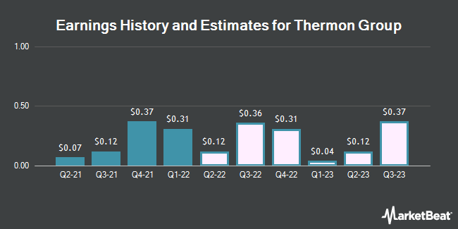 Earnings by Quarter for Thermon Group Holdings (NYSE:THR)