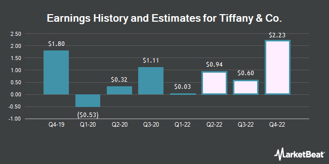 Earnings by Quarter for Tiffany & Co. (NYSE:TIF)