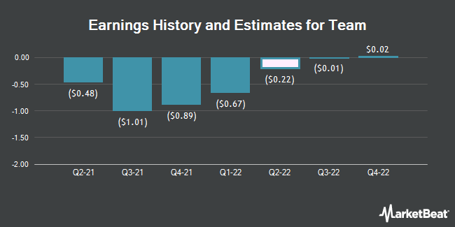 Earnings by Quarter for Team (NYSE:TISI)