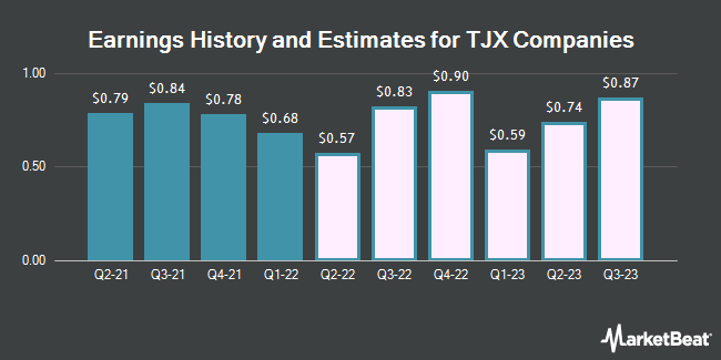 Earnings by Quarter for TJX Companies, Inc. (The) (NYSE:TJX)