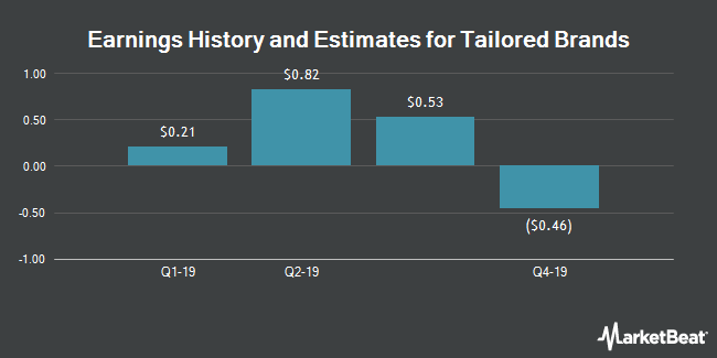 Earnings History and Estimates for Tailored Brands (NYSE:TLRD)