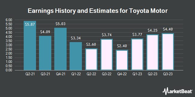 Earnings by Quarter for Toyota Motor Corp Ltd Ord (NYSE:TM)