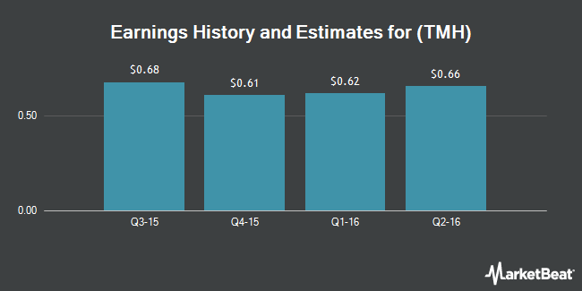 Earnings by Quarter for Team Health Holdings (NYSE:TMH)