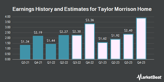 Earnings History and Estimates for Taylor Morrison Home (NYSE:TMHC)