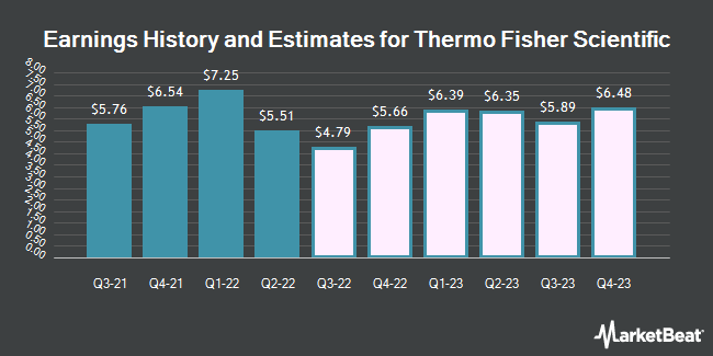 Earnings History and Estimates for Thermo Fisher Scientific (NYSE:TMO)