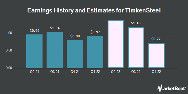 Earnings History and Estimates for Timkensteel (NYSE:TMST)