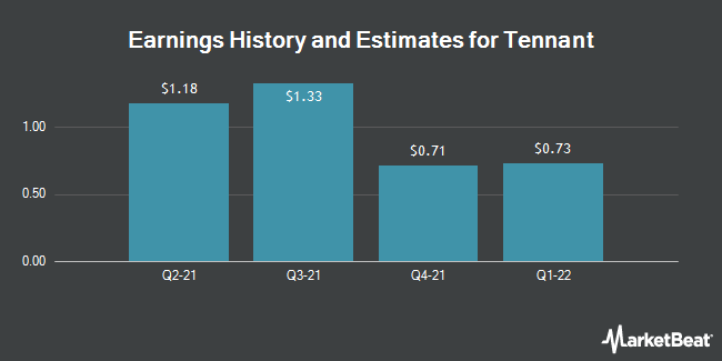 Earnings by Quarter for Tennant Company (NYSE:TNC)
