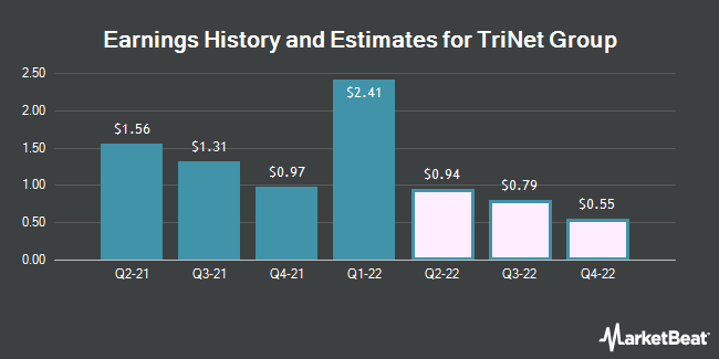 Earnings History and Estimates for TriNet Group (NYSE:TNET)
