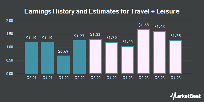 Earnings History and Estimates for Travel + Leisure (NYSE:TNL)