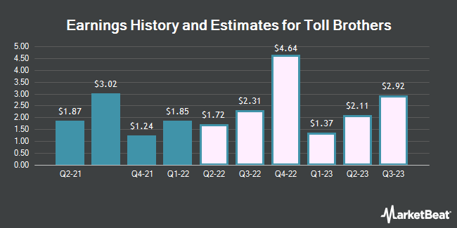 Earnings History and Estimates for Toll Brothers (NYSE:TOL)