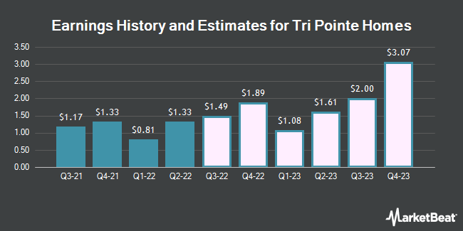 Earnings History and Estimates for TRI Pointe Group (NYSE:TPH)