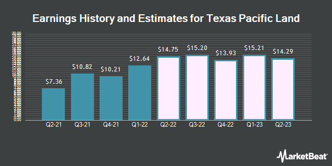 Earnings by Quarter for Texas Pacific Land Trust (NYSE:TPL)